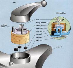 Ceramic Disc Type Faucets