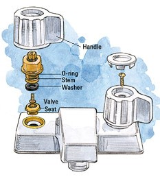 Compression Type Faucets Parts